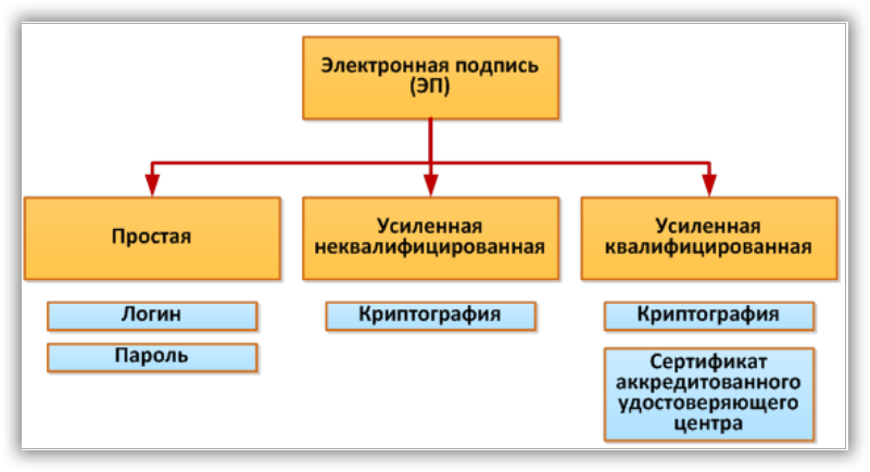 Различные виды ЭЦП, применяемые при работе с 1С:Документооборот